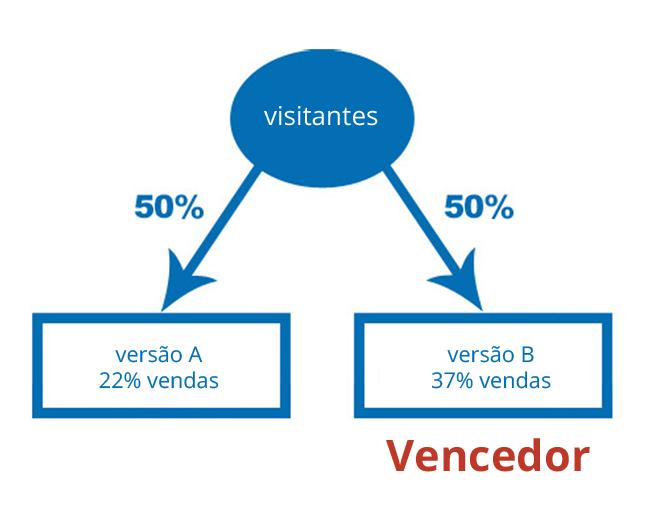 Testes A/B nos Websites