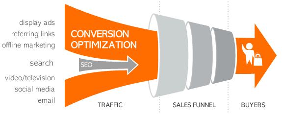 conversion-rate-optimization-process